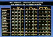 Érdekességek az olimpiák történetéből I. rész. Éremösszesítés