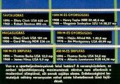 Érdekességek az olimpiák történetéből I. rész. Rekordok